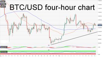 Bitcoin price analysis: BTC/USD bounces back, will the bulls hit $10,500?
