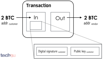 What Are Bitcoin Transaction? Short Explanation