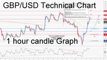 GBPUSD Intraday Forecast