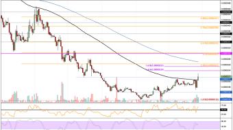 TRX/USD,TRX/BTC  1-day chart