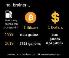 Simple Bitcoin and US dollar comparison