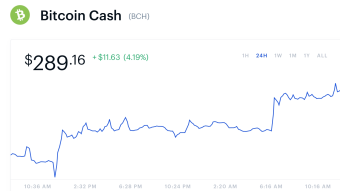Bitcoin Cash (BCH) now the #4 most popular Coin on Coinbase....