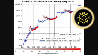 Anticipate The Next Bitcoin Halving