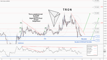 There is a possibility for the beginning of an uptrend in TRXUSD