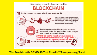 Blockchain Transparency For Health Tests with your EHR kept private = Public Health Truth