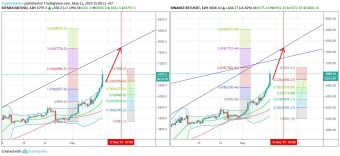 BTC/USDT XBT/USD $BTC #BTC $XBT #XBT (11 May)