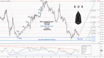 There is a trading opportunity to buy in EOSETH