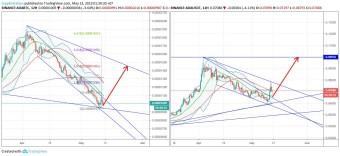 Cardano/Bitcoin/Tether #ADA $ADA #BTC $BTC #USDT $USDT (13 May)