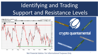 Identifying and Trading Support and Resistance Levels