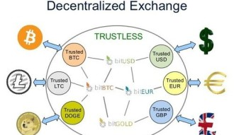 The Need for More Use of Decentralized Exchanges
