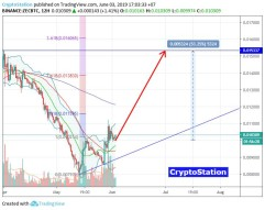 Zcash/Bitcoin (June 3) #ZEC $ZEC #BTC $BTC