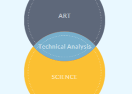 Technical Analysis Has 3 Main Principles