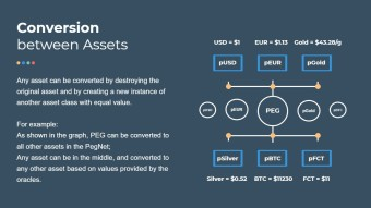 PegNet Tokenomics - Everything You Need To Know about Peg and pAssets Stability