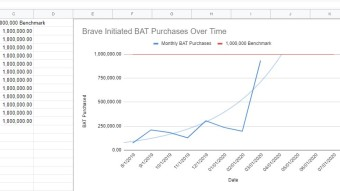 March Has Been A Really EXCITING Month For Brave Browser - Brave-Initiated BAT Purchases Are Exploding!