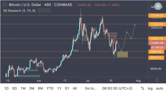 BTC - Major Structure Zone On Sight For The Next Bounce