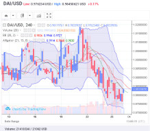 DAI exchange. Prices to USD, BTC, ETH: June 26, 2019, 13 h. UTC