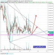 openANX/Bitcoin (June 20) #OAX $OAX #BTC $BTC