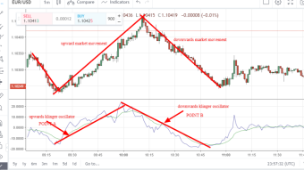 Klinger oscillator: Analyzing the financial market using the Klinger oscillator indicator