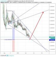 DENT/Bitcoin (14 May) #DENT $DENT #BTC $BTC