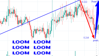 Loom future price prediction based on Dapps built on its network