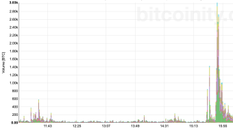 Did A Silk Road Bitcoin Dump Crash The Market Today?