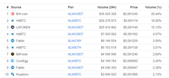 Get some XLM and make free money on top