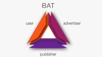 BAT price analysis for today.