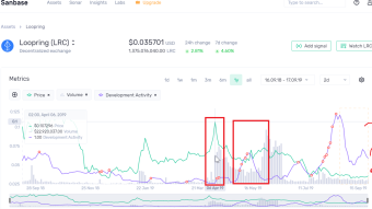 Can You Predict Price Increase By Looking At Project's Developer Activity?