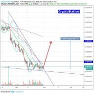 Neblio/Bitcoin (31 May) #NEBL $NEBL #BTC $BTC