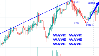 Wave future price prediction based on Dapps built on its network