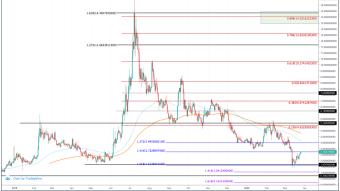 Quant (QNT) Price Prediction 2020 - $14.00 Possible?