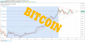 Bitcoin's high probability on intense fluctuation