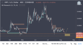 Ripple Touching All Time Lows Zone