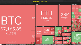 Curate Bitcoin 12/03/2019 by dobobs