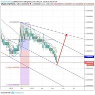 PundiX/Bitcoin (14 May) #NPXS $NPXS #BTC $BTC