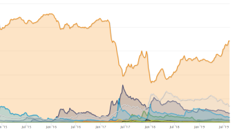 Why does bitcoin dominate?