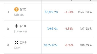 Cryptocurrency Market Conditions- Going To Rekt(27/09/2019)