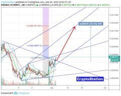 Cosmos/Bitcoin (June 3) #ATOM $ATOM #BTC $BTC