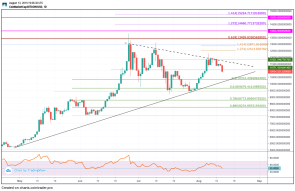 Bitcoin Heading Lower As Expected But Where Can We Rebound?