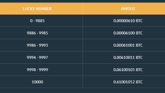 A Great Bitcoin Faucet [Paying i get my first  0.00035400 BTC]