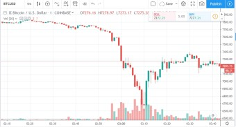 BREAKING! BITCOIN FLASH CRASH: CRYPTO MARKET IN PANIC!