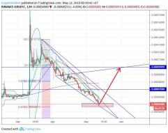 Groestlcoin/Bitcoin #GRS $GRS #BTC $BTC (13 May)