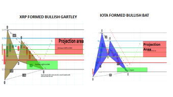 Ripple (XRP) has formed bullish gartley for good long opportunity | IOTA formed bullish BAT for 11% bullish move