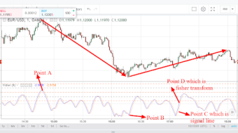 Fisher Transform: How to analyze the direction of financial market using Fisher Transform indicator