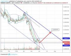 QwarkChain/Bitcoin (3 June) #QKC $QKC #BTC $BTC