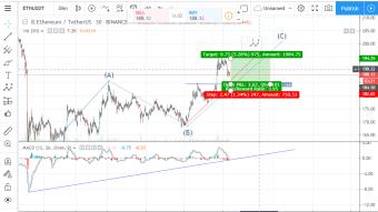 ETH/USDT - Bullish and Bearish Scenario - Possible $200 above for Nextweek?