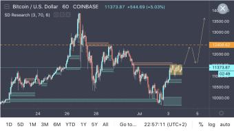 Bitcoin Breakout Pattern