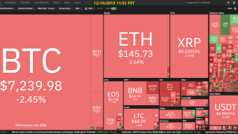 Curate Bitcoin 12/10/2019 by dobobs