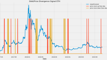 Price - Daily Addresses Divergence: A Primer on On-chain Trading Strategies