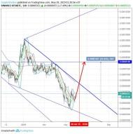 Miota/Bitcoin (29 May) #IOTA $IOTA #BTC $BTC